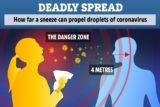 Study: Corona Virus Can 'Fly' Up to 4 Meters