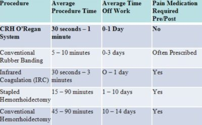 Illustration of Long-term Use Of Pain Medication For Hemorrhoid Patients?