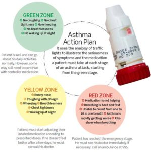 Illustration of The Cause Of Asthma That Often Suddenly Recur?