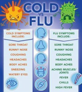 Illustration of Fever, Back Headaches, Cough Colds, And Body Aches?