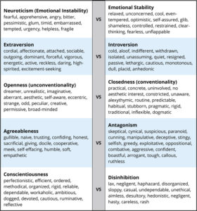 Illustration of Regarding Differences In Personality Disorders?