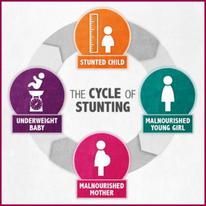 Illustration of How Are The Characteristics Of Children Called Stunting?