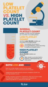 Illustration of How To Reduce High Platelets?