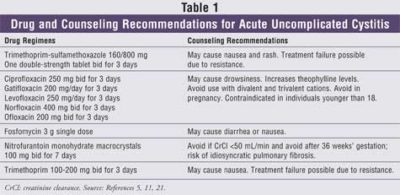 Illustration of Management Of Uterine Tract Infections?