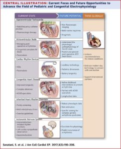 Illustration of Overcoming Congenital Heart Disease In Addition To Surgery?