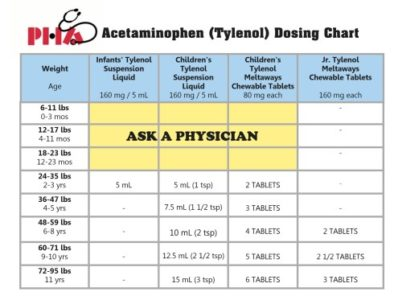 Illustration of The Maximum Dose Of Paracetamol Consumption In 1 Day To Treat Pain?