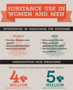 Illustration of Differences In The Use Of Drugs?