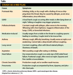 Illustration of The Cause Of Cough Is Accompanied By Blood?