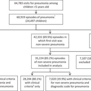 Illustration of Appropriate Treatment For Bronchopneumonia In Children Aged 5 Years?