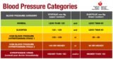 What Is The Value Of Blood Pressure Which Is Said To Be Low Blood Pressure?