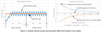 Illustration of How Does The Infusion Rate Influence The Patient's Condition?