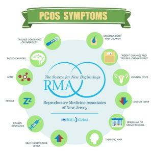 Illustration of Prolonged Menstruation In PCOS Sufferers?