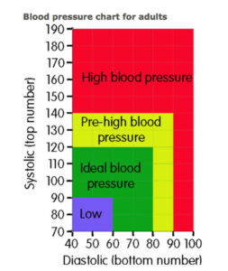 Illustration of Causes And Ways To Deal With Systolic Blood Pressure 175?