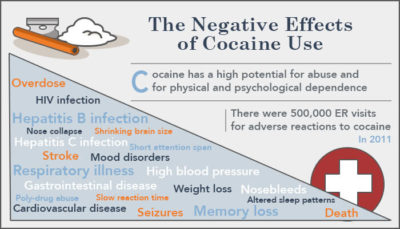 Illustration of Side Effects Are Often The Consumption Of Drugs In People With Alzheimer's?