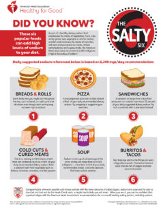 Illustration of Can Foods Or Drinks That Contain A Lot Of Sodium Cause Constipation?