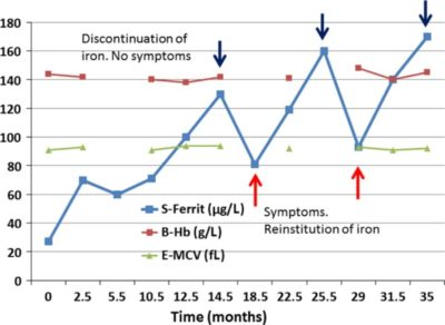 Illustration of Ferritin Is Normal But Hemoglobin Is Low At 37 Weeks Pregnant?