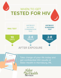 Illustration of The Accuracy Of The HIV Test?