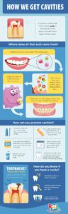 Illustration of Effects Of Tooth Decay After Consumption Of Milk For 4.5-year-olds?