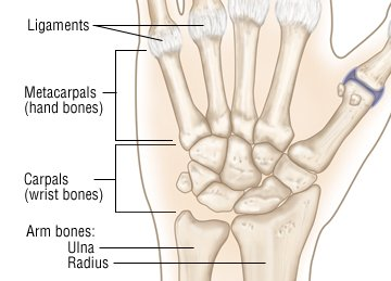 Illustration of Side Effects After A Sprained Hand?