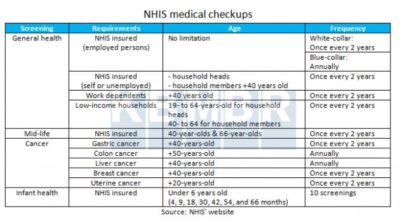 Illustration of Differences In Medical Check-ups And General Check-ups?