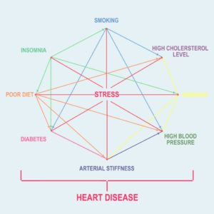 Illustration of Relationship Of Blood Pressure Disorders (tension) With Difficulty Sleeping?