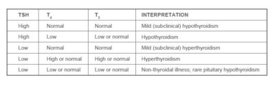 Illustration of Difference Between T3, T4 And TSHS?