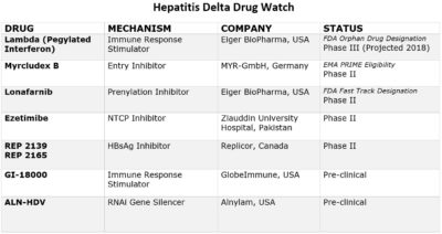 Illustration of Treatment For Hepatitis A Patients?