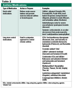 Illustration of Are There Any Side Effects When Using Different Asthma Medications?