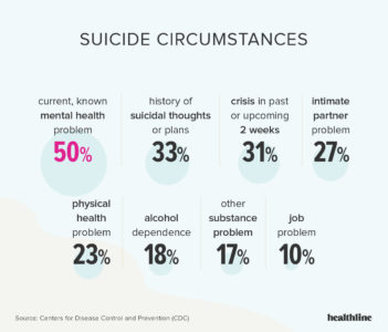 Illustration of Overcoming Prolonged Depression Until The Emergence Of Suicide?