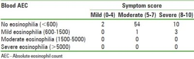 Illustration of Eosinophil Levels Are Lower Than The Reference Value?
