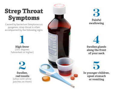 Illustration of Fever Is Accompanied By A Sore Throat When Swallowing And A Rash Appears On The Hands?