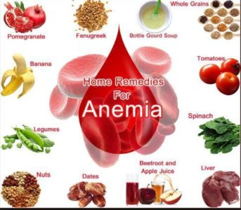 Illustration of How To Treat Anemia?