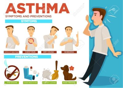 Illustration of Handling Of A Persistent Cough, And Difficulty Breathing?