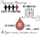 3 Weeks Menstruation Has Not Been Completed While Being Pregnant?