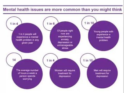 Illustration of Symptoms Associated With Mental Health Disorders?
