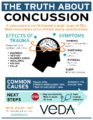 Minor Head Injury Can The Dizziness Effect Be Long-term?