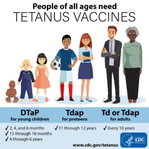 Illustration of Should Tetanus Vaccine Be Used In A 1-year-old Child Affected By Rusty Nails?
