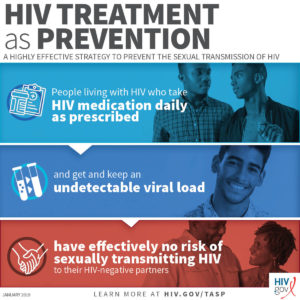 Illustration of How To Transmit HIV And How To Test For HIV Infection?