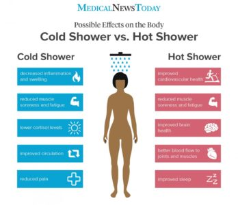 Illustration of Benefits And Side Effects Of Bathing With Ice Water Every Day?