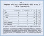 Explanation Of Urine Test Results Of Urinary Tract Infections In Children?