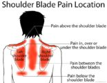 How To Deal With Pain In The Left Shoulder Blade Accompanied By Fever?