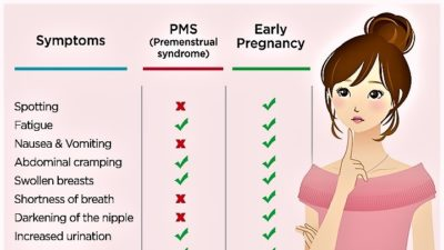Illustration of Why After Menstruation After A Week Feels Symptoms Like PMS?