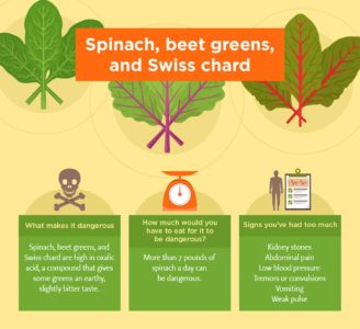 Illustration of Is It Dangerous To Consume Spinach For More Than 5 Hours?
