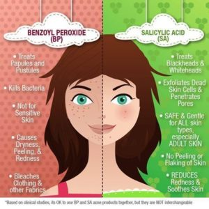 Illustration of Use Of Benzoyl Peroxide To Treat Acne And Reddish Acne Scars?