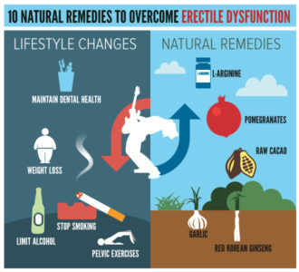Illustration of How To Deal With Erectile Disorders Naturally?