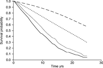 Illustration of How Long Is The Life Expectancy Of TB Sufferers?