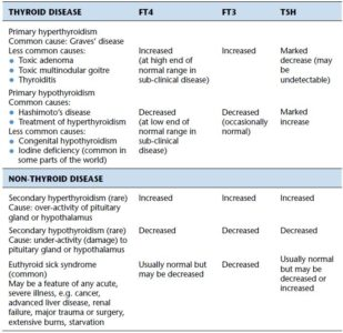 Illustration of The Results Of The FT4 Level Examination Of The Thyroid Gland Increased?