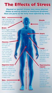 Illustration of Can Stress Cause Disease Recurrence?