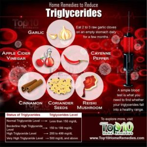 Illustration of How To Reduce High Triglyceride Levels?