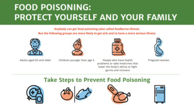 Illustration of How To Handle Food Poisoning After Eating Chicken Meat?